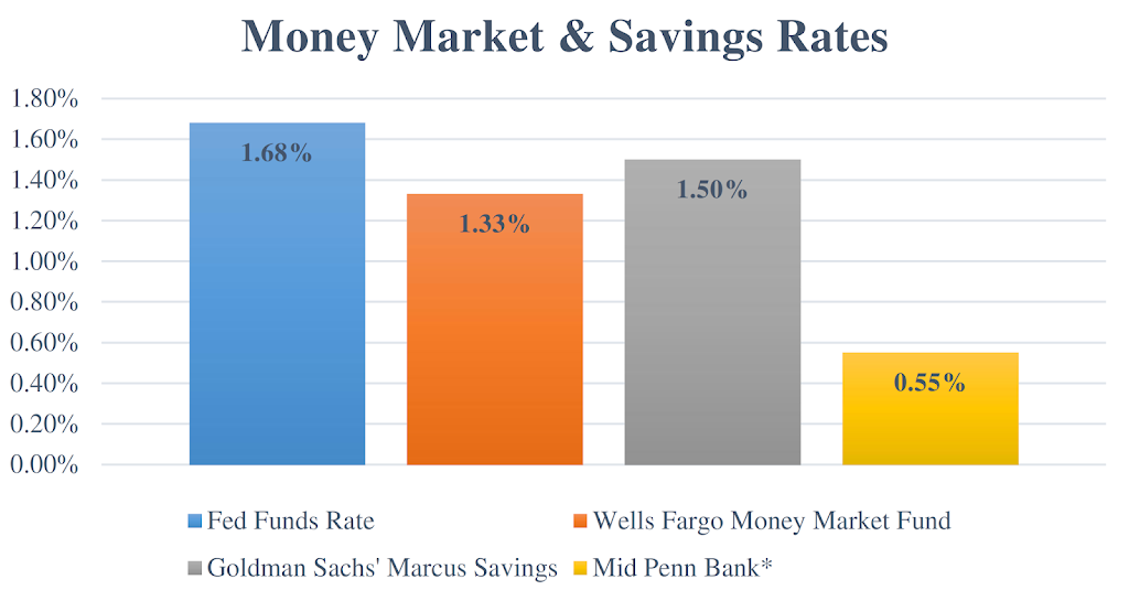And As The Chart Below Shows These Funds Are Typically Paying More Than Double Community Bank Money Market Account Rate